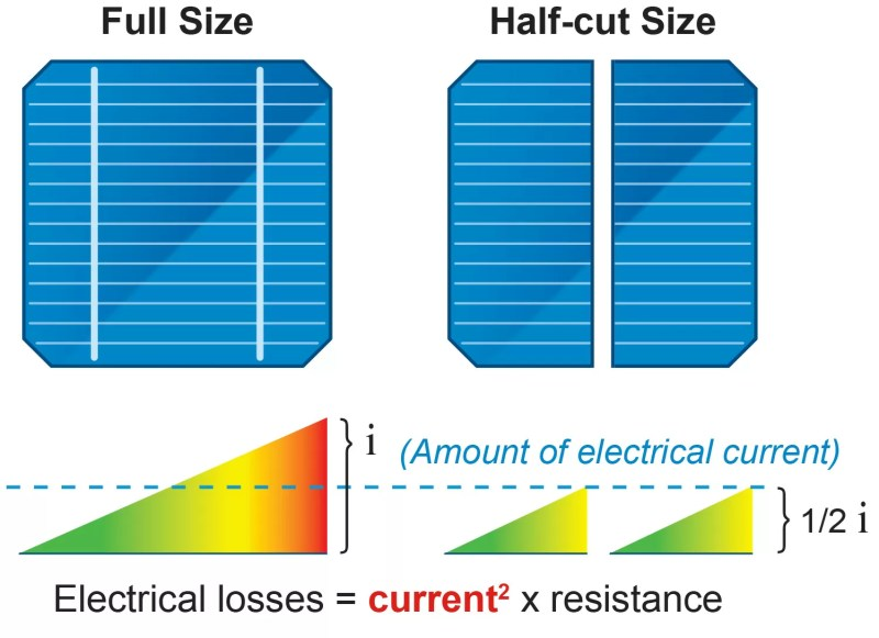 Half-cut Cell Electrical Losses