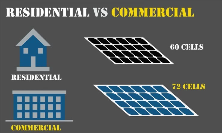 the difference between 60 cell and 72 cell solar panels
