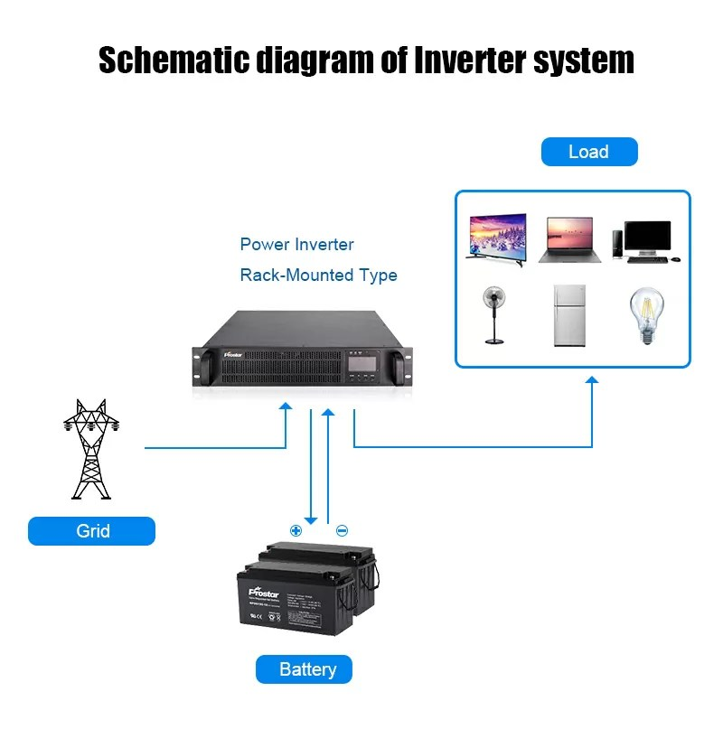 Rack-mount power inverter diagram