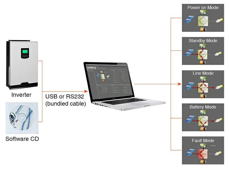 Off-grid Solar Inverter PV 500V Communication View