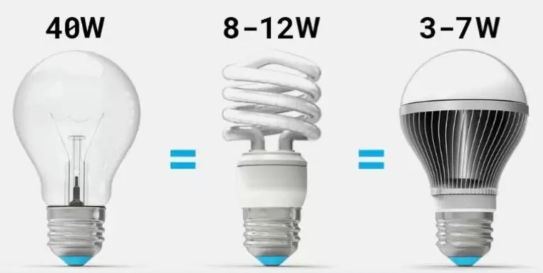 One incandescent light bulb uses 15 times more electricity than an LED light bulb