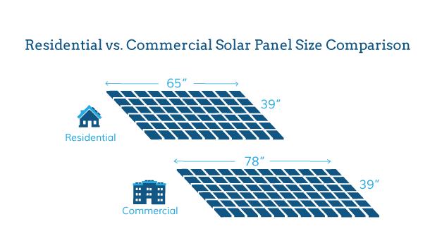 residential vs commercial solar panel size
