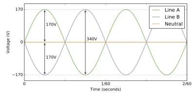 split phase wave form