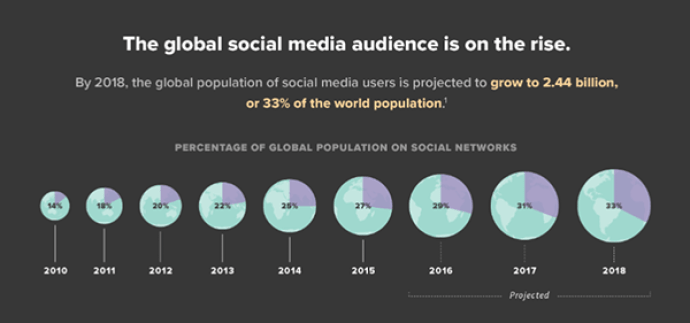 global-social-media-audience