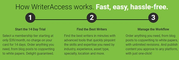 WriterAccess how it works