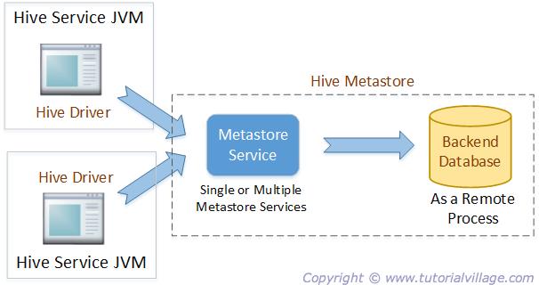 Image Hive Metastore Remote Mode