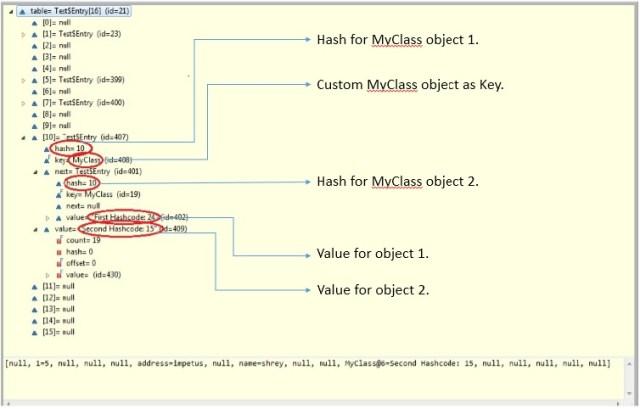 Java HashMap - Tutorial Village