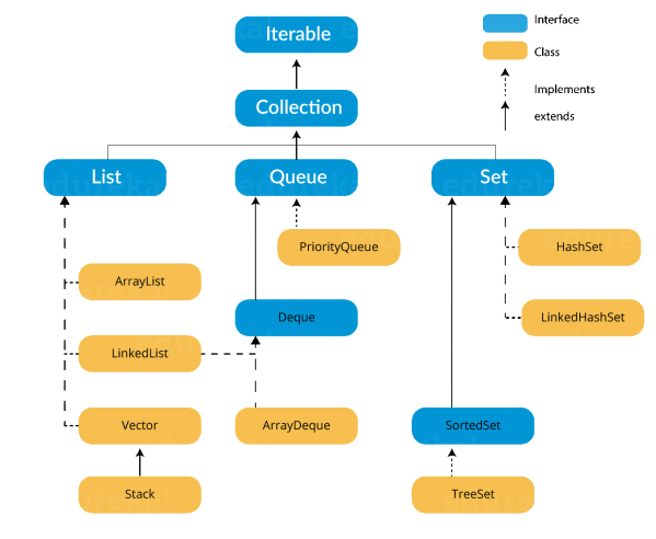 collection class in Java