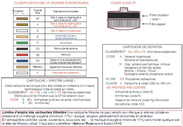 Classification des CF (cartouches filtrantes pour masque à gaz)