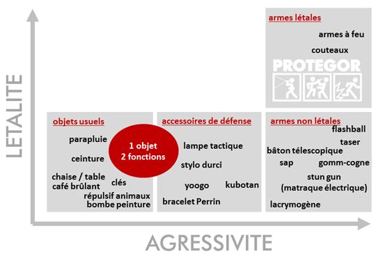Classification des EDC & accessoires de défense selon leur létalité et usage