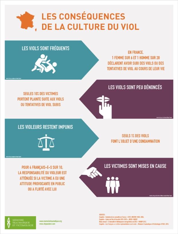 Infographie-1-CULTURE-DU-VIOL