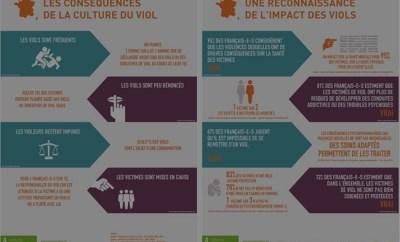 Les incroyables infographies sur le viol…