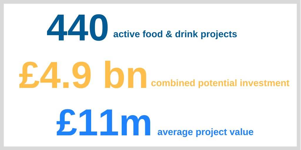 We're reporting on 440 active food & drink capex projects, with a combined potential investment value of £4.9bn and an average project value of £11m.