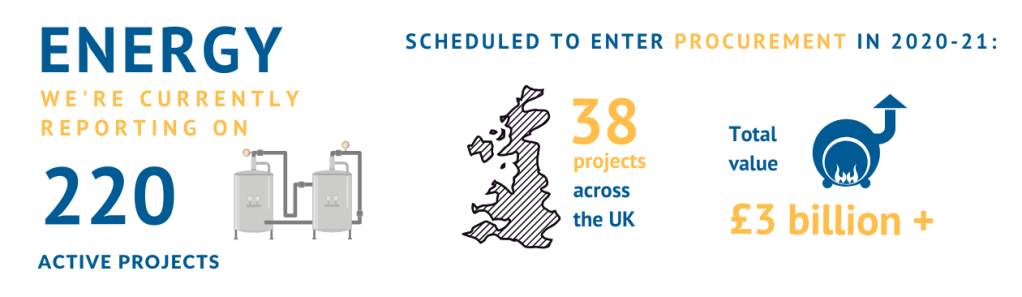 Protel's research team reports on hundreds of energy projects in the UK