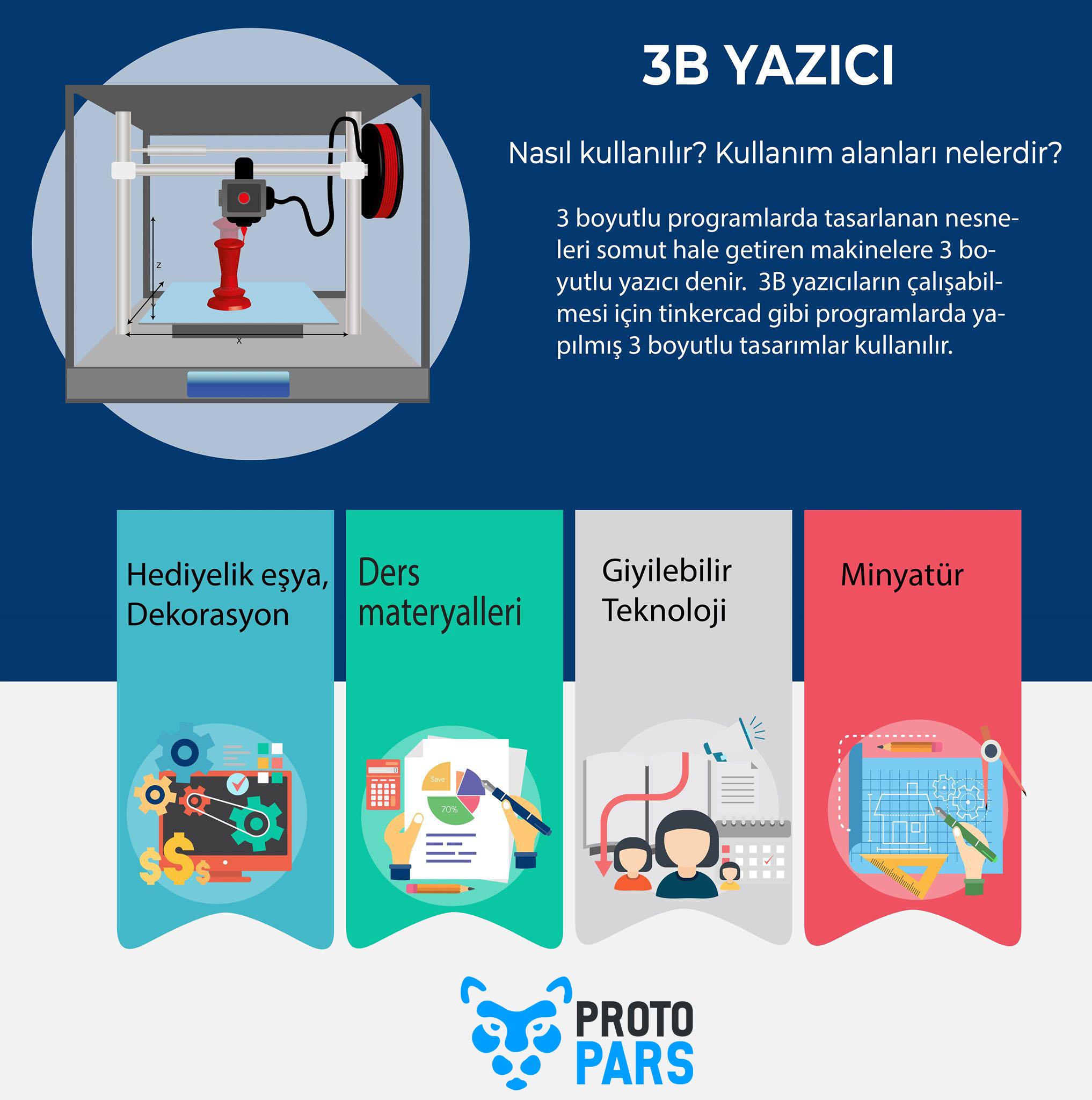3D Yazıcı Nedir? Nasıl Kullanılır?