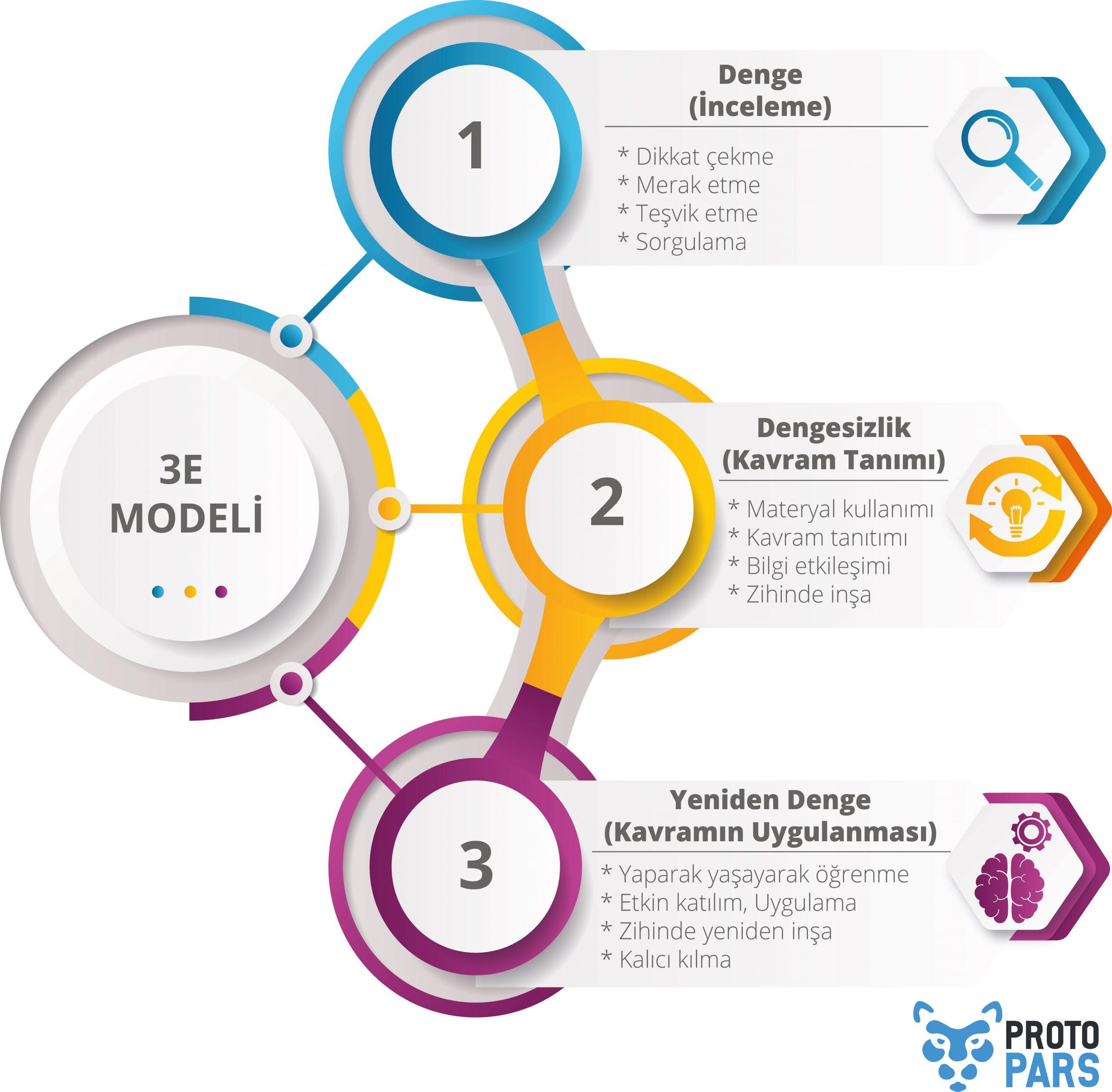 3E Modeli Nedir? Hangi Aşamalardan Oluşmaktadır?