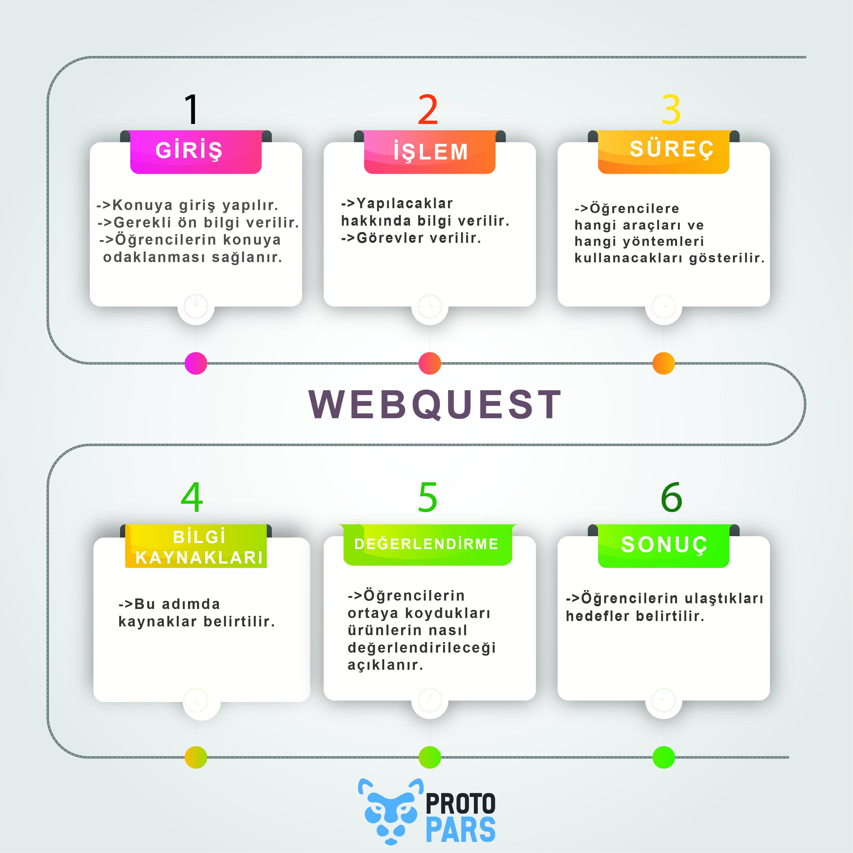 Webquest Nedir? Örnekleri Nelerdir?