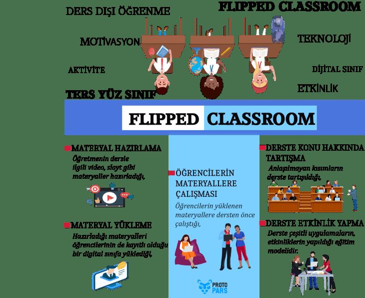 Flipped Classroom Ne Demektir?