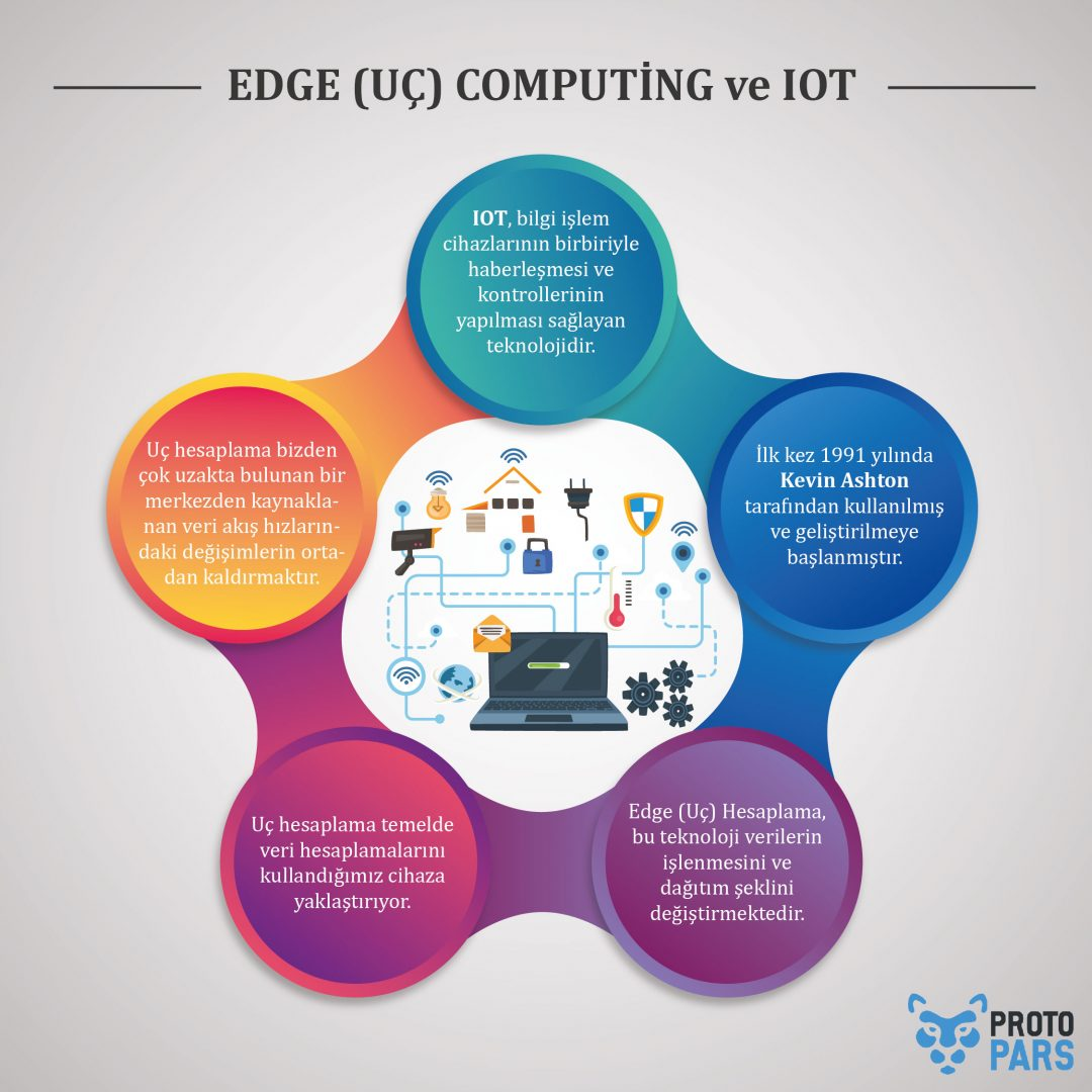 EDGE (UÇ) COMPUTİNG ve IOT