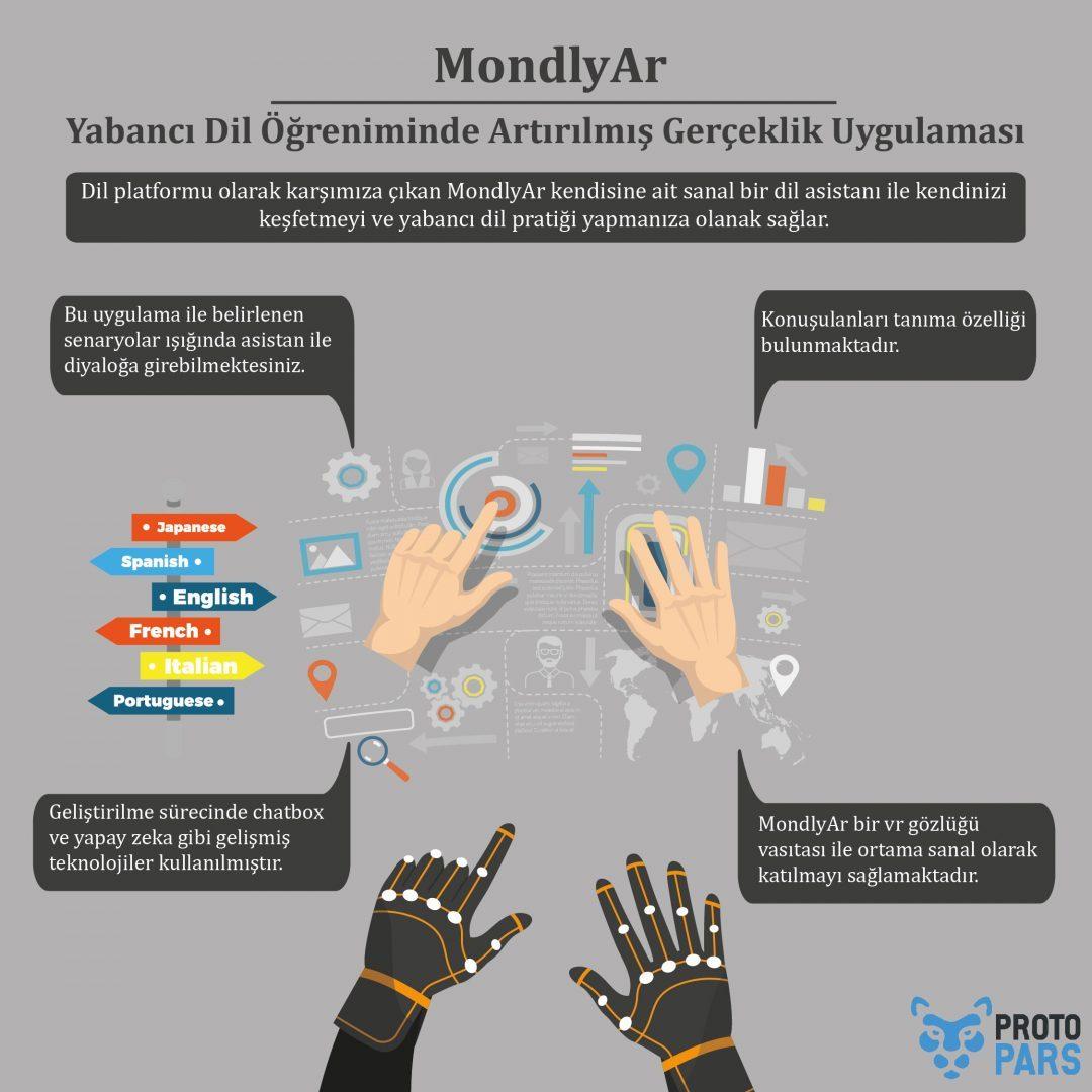 MondlyAr: Yabancı Dil Öğreniminde Artırılmış Gerçeklik Uygulaması