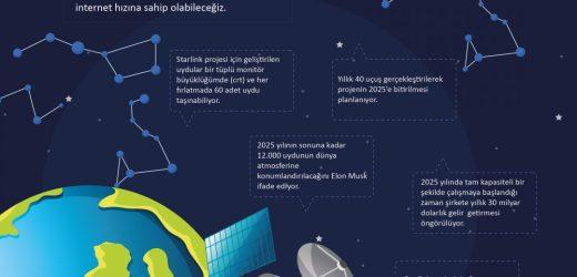 Starlink: Elon Musk'ın İnternet Projesi