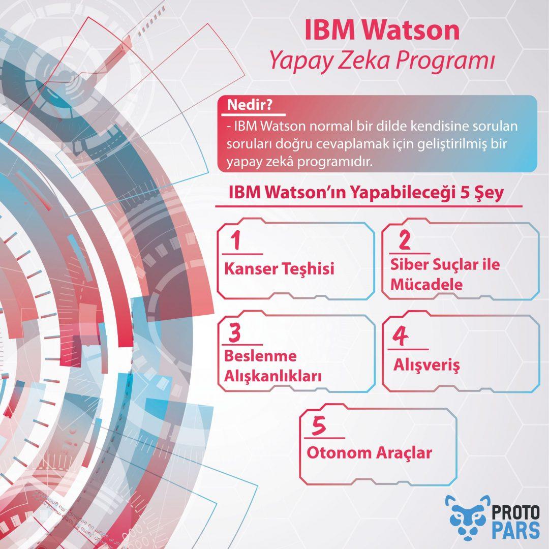 IBM Watson Yapay Zeka Programı