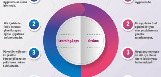 LearningApps ve Otsimo (İçimdeki Hazine)