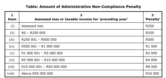 Administrative Penalty