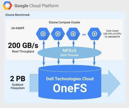 Dell Technologies and Google show a solution to simplify cloud storage