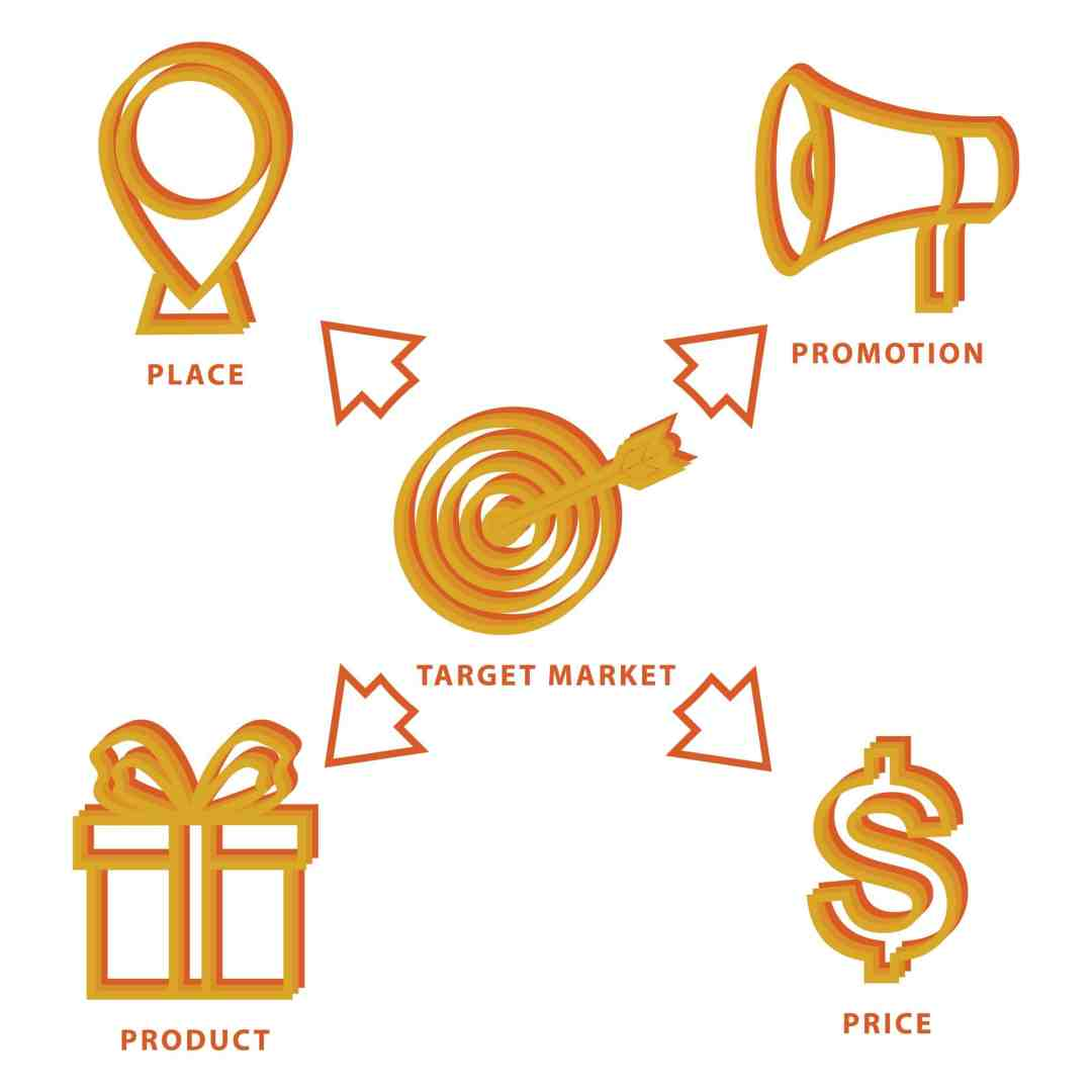 product price place promotion - provid films marketing infographic