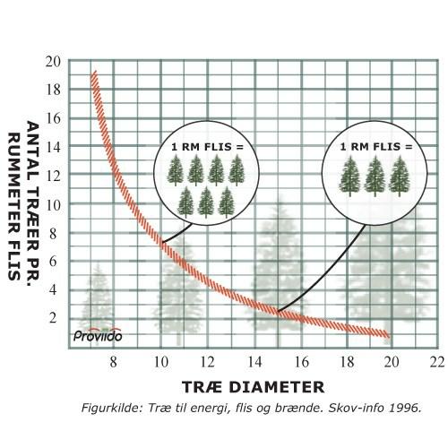 Antal træer i en rummeter flis