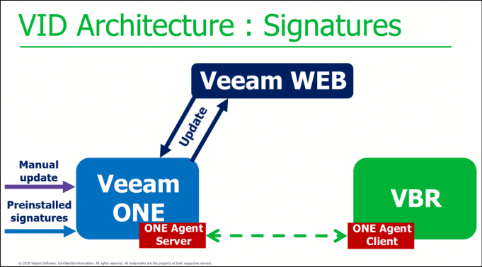 Veeam Vanguard Summit - Prague 2018 Wrap-up