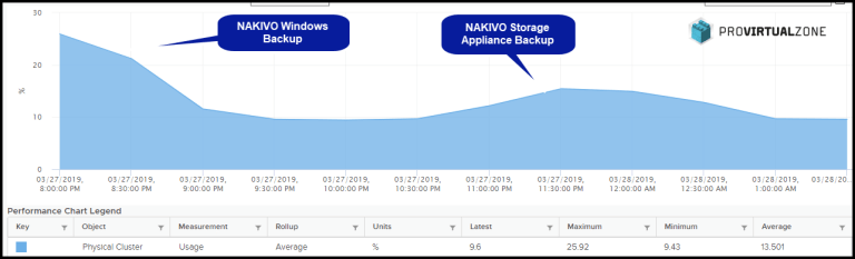 How to Install NAKIVO Backup & Replication 8.1 in a Synology NAS