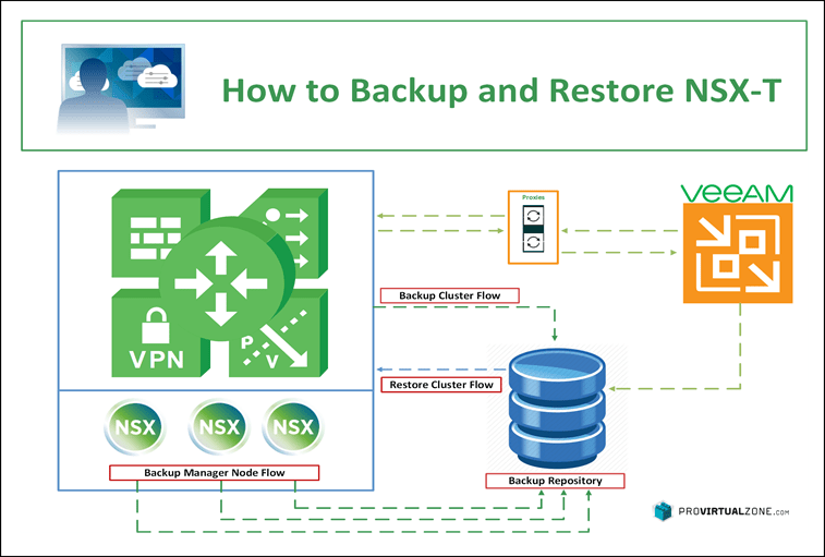 A step by step how to Backup and Restore NSX-T v3.0 > ProVirtualzone -  Virtual Infrastructures