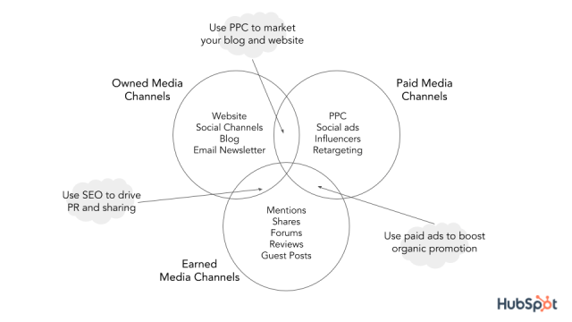 Content distribution channels venn diagram