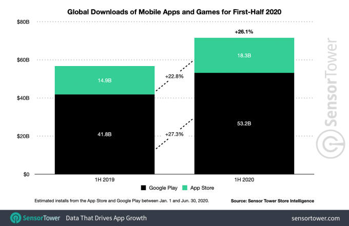 Global app revenue jumps to $50B in the first half of 2020, in part due to COVID-19 impacts – ProWellTech