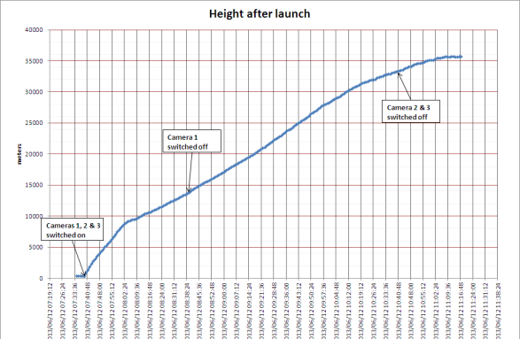 IRIS_height_launch