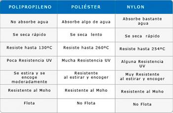 nylon-vs-polipropileno-vs-poliester