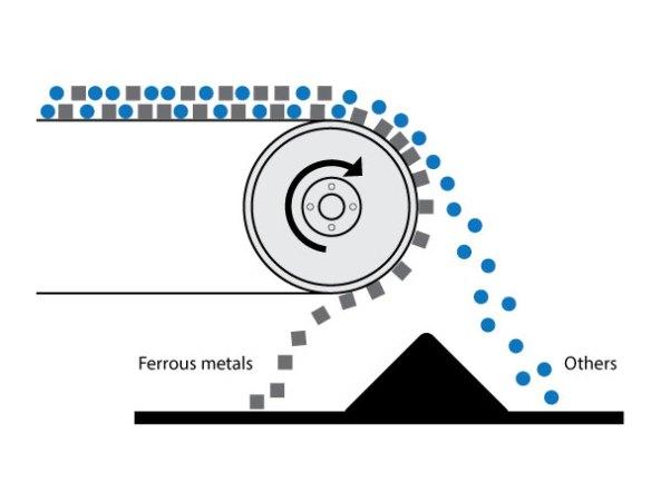 manyetik tambur Nasıl çalışır