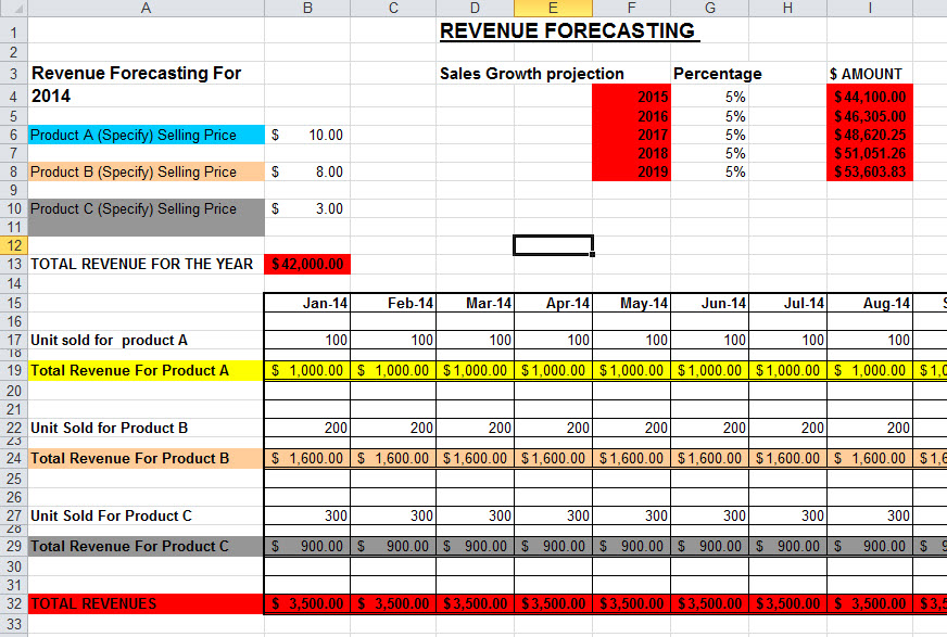 3 year sales forecast template