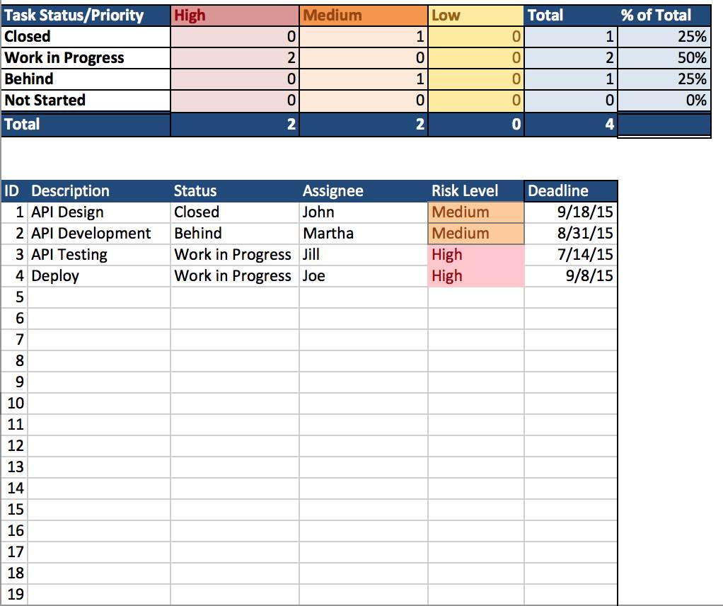 Project Tracking Excel Spreadsheet and Project Management Spreadsheets in Excel