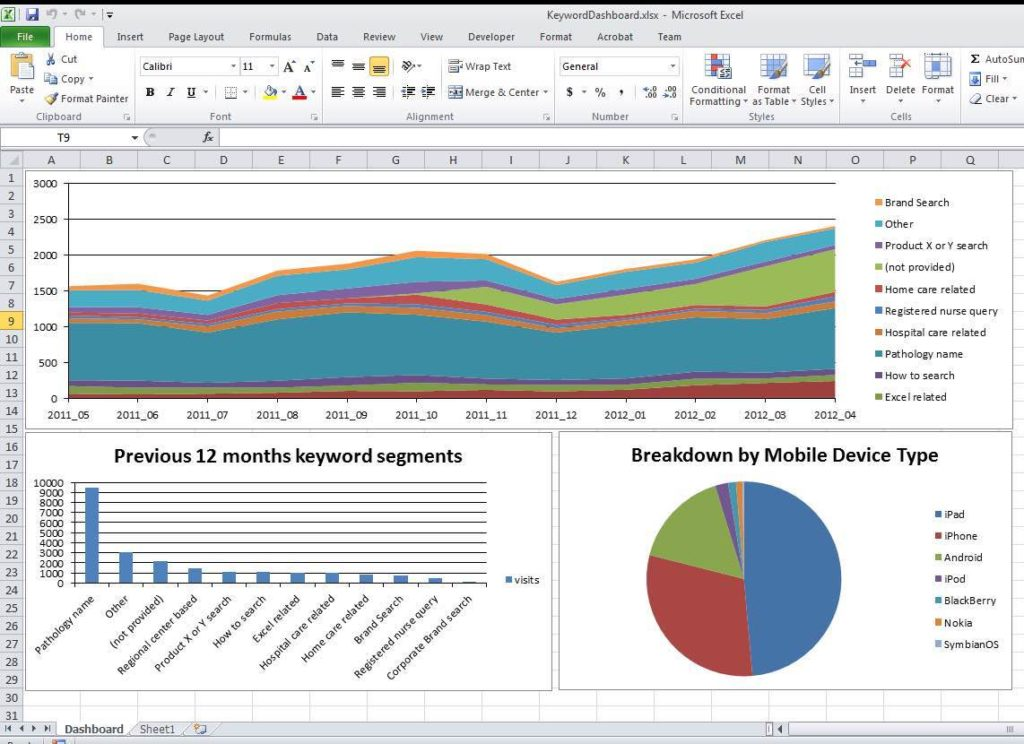 Sales KPI Spreadsheet Template and Procurement KPI Spreadsheet Template