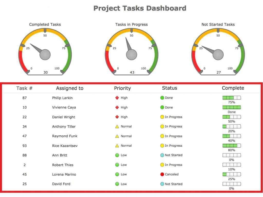 Excel Dashboard Project Management Spreadsheet Template And Project Management Excel Spreadsheet Free
