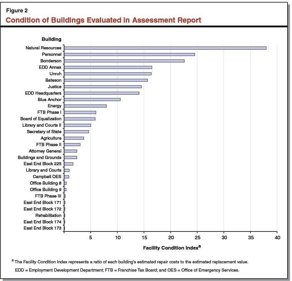 Building Construction Progress Report Sample And Building Construction Progress Report Sample Doc