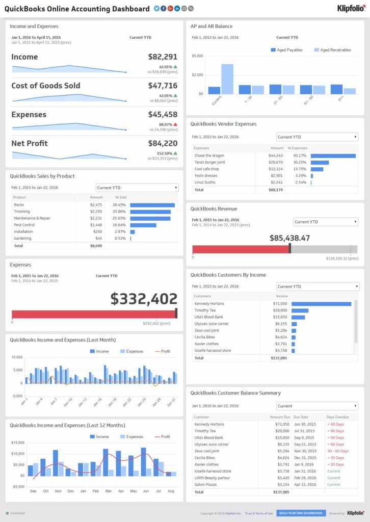 Example Of Dashboard Reporting With Excel And Excel Dashboard Templates