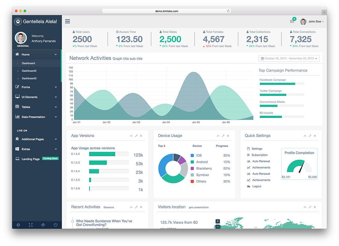 Examples Dashboard Reports And Management Dashboard Examples