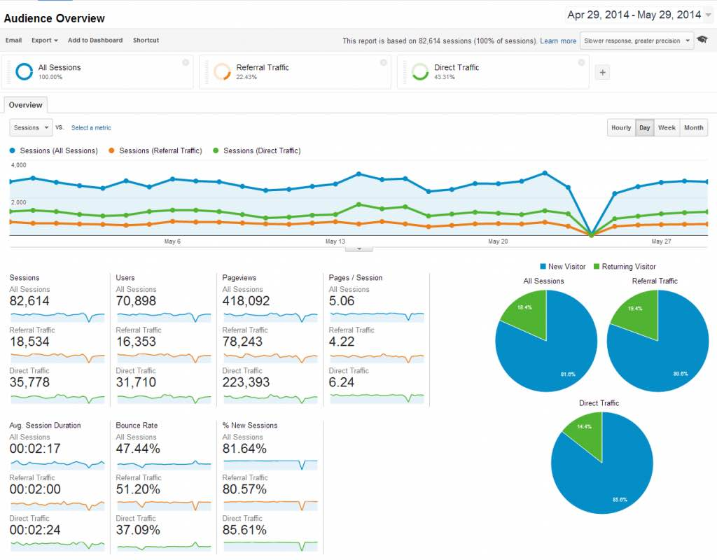 Google Analytics Report Sample Size And Sample Google Analytics Report For Client
