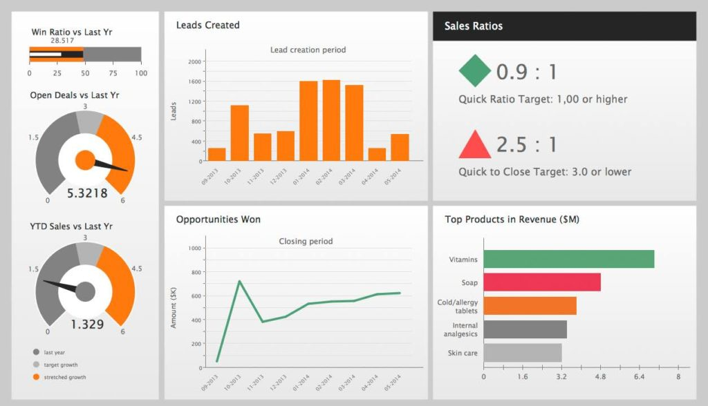 Sample Dashboard Reports Ssrs And Excel Dashboard Reporting