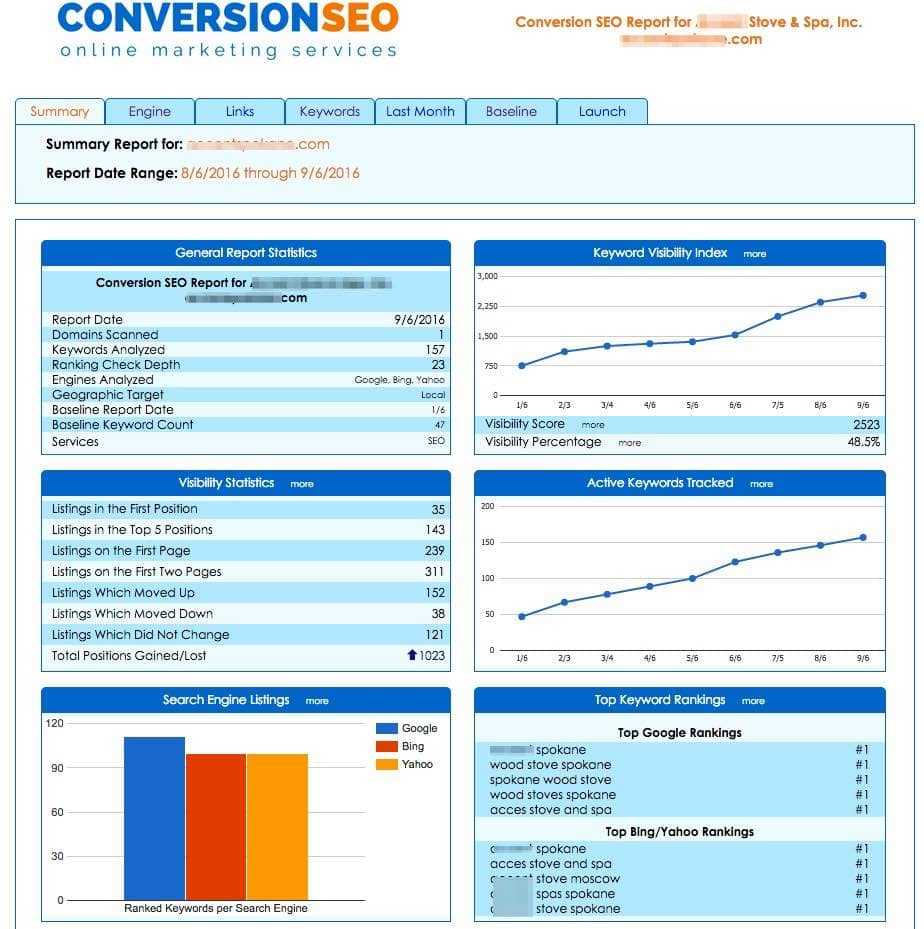 SEO Site Analysis Report Sample And SEO Audit Report Sample Pdf