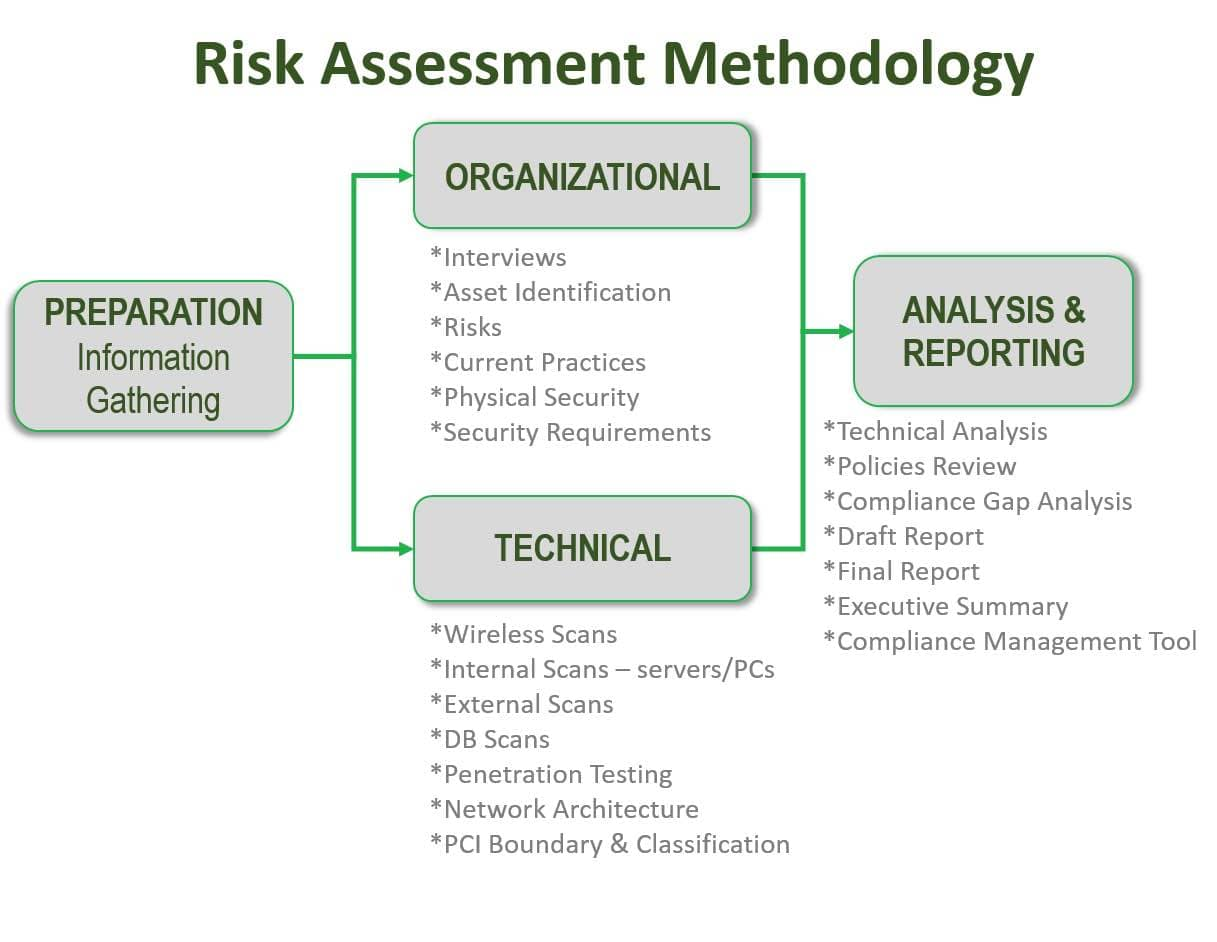 Web Application Vulnerability Assessment Report Template And Vulnerability Assessment Plan Template